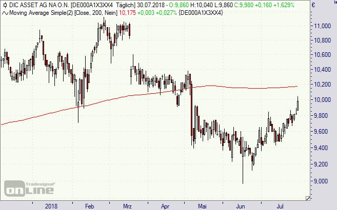 DIC Asset, Aktie, Chart