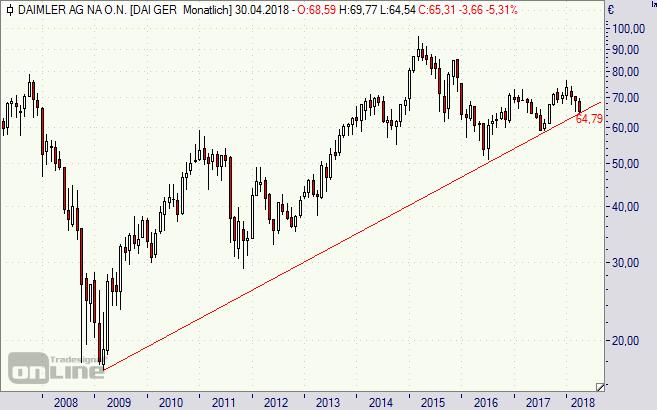 Daimler, Aktie, Chart, Analyse