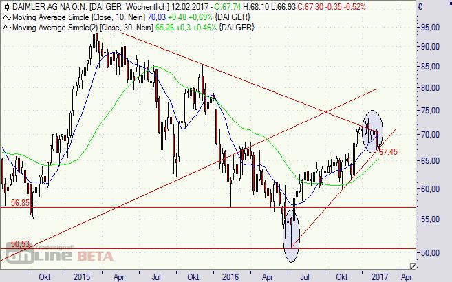 Daimler, Aktie, Chart, DAX