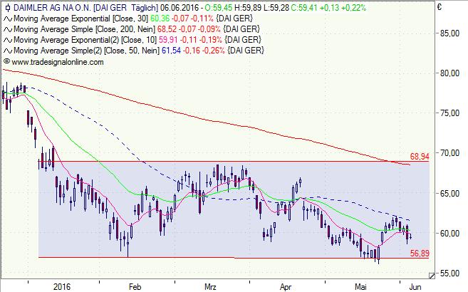 Daimler, Aktie, Chart, Analyse, Kursziel