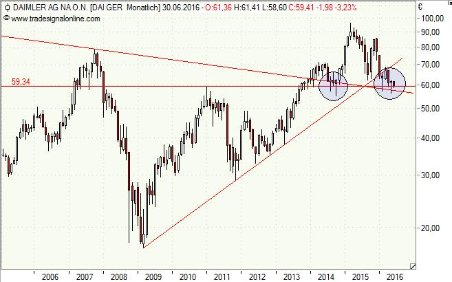 Daimler, Aktie, Chart, Analyse, Kursziel, Hammer, Formation
