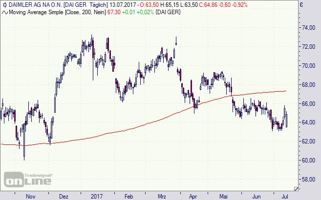Daimler, Aktie, Chart