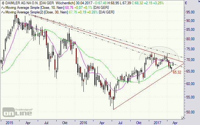 Daimler, Aktie, Chart, Börse