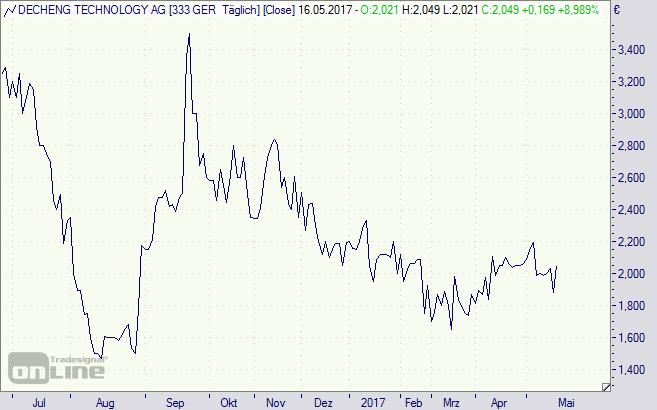 Decheng Tech, Aktie, Chart
