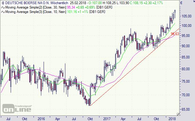 Deutsche Börse, Chart, Aktie