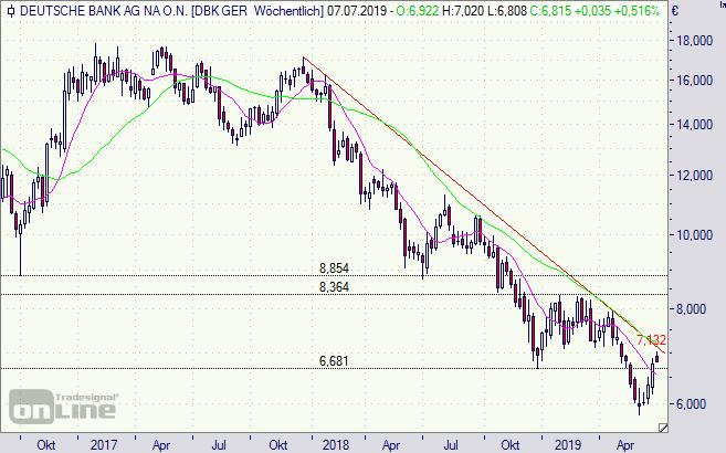 Deutsche Bank Aktie Live