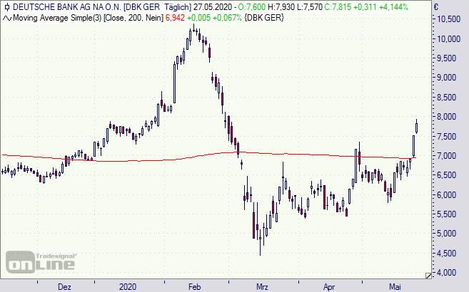 Aktie Deutsche Bank