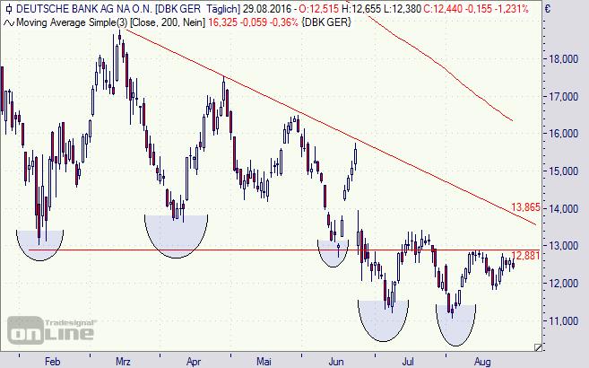 Deutsche Bank, Chart, Aktie