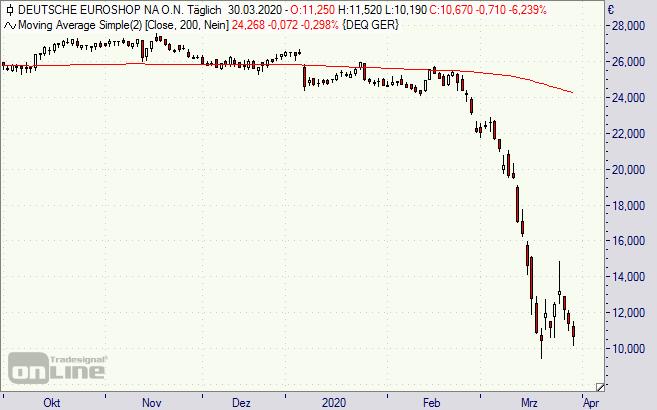 Deutsche Euro Shop Aktie 300320