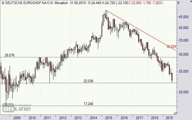 Deutsche Euroshop Aktie