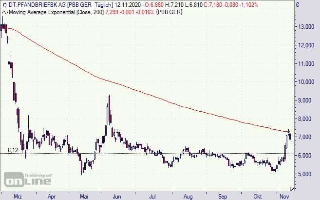 Deutsche Pfandbriefbank Aktie