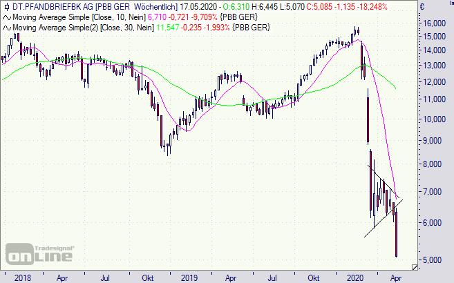 Deutsche Pfandbriefbank Pbb Aktie