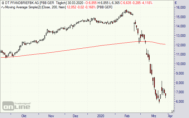 Deutsche Pfandbriefbank Aktie 300320