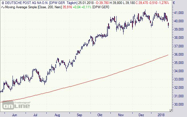 Deutsche Post, Aktie, Chart