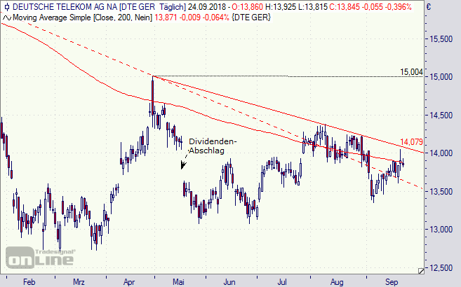 Deutsche Telekom, Aktie, Chart