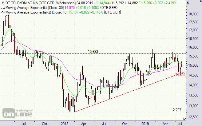 Aktie Deutsche Telekom