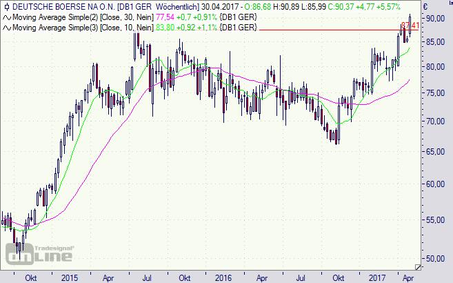 Deutsche Börse, AG, Aktie, Chart