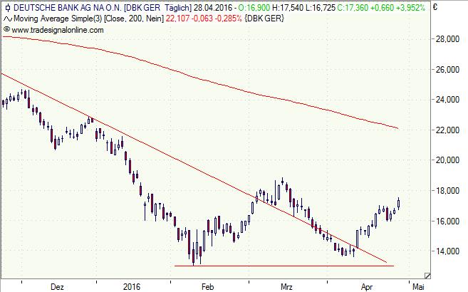 Deutsche Bank, Aktie, Charttechnik