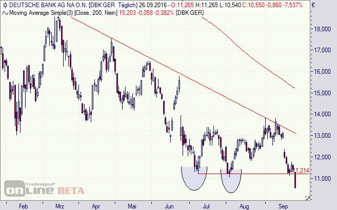 Deutsche Bank, Aktie, Chart