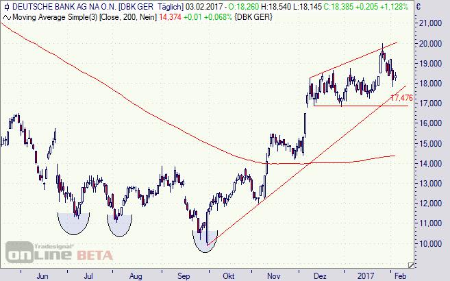 Deutsche Bank, Aktie, DAX, Börse, Verlust, Chart, Analyse