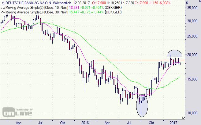 Deutsche Bank, Aktie, Börse, DAX, Chart