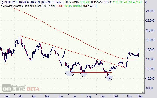Deutsche Bank Aktie Tageschart