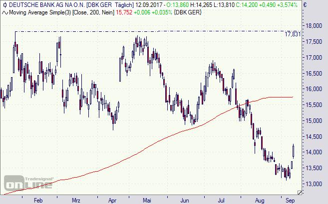 Deutsche Bank, Aktie, Chart, Börse