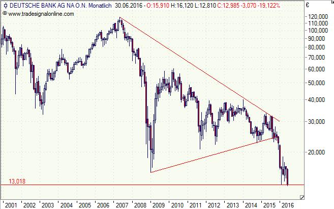 Deutsche Bank, Aktie, Chart, Analyse