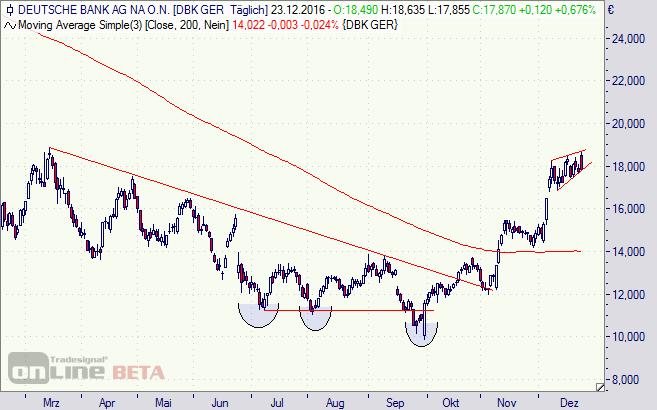 Deutsche Bank, Aktie, Börse, Chart, DAX