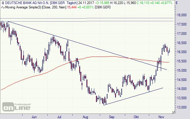 Deutsche Bank, Aktie, DAX, Börse