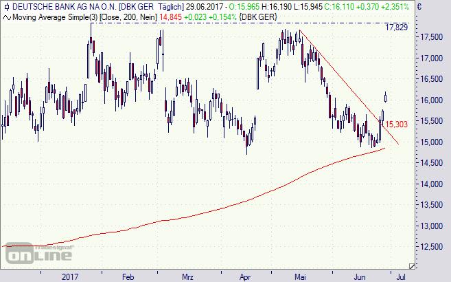 deutsche bank aktie stuttgart