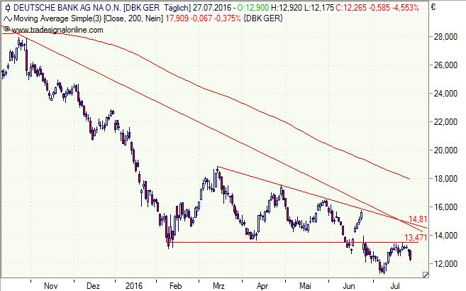 Deutsche Bank, Aktie, Chart, Bonus, Zertifikat