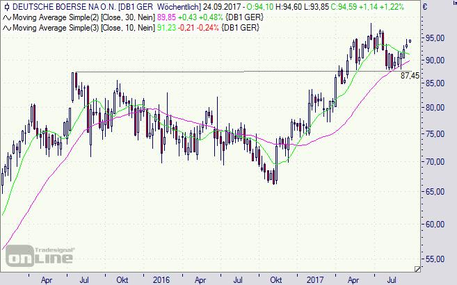 Deutsche Börse, Aktie, Chart