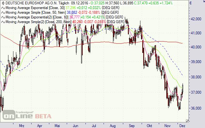 Deutsche Euroshop, Einkaufscenter, Immobilien, Aktie, Börse, Chart