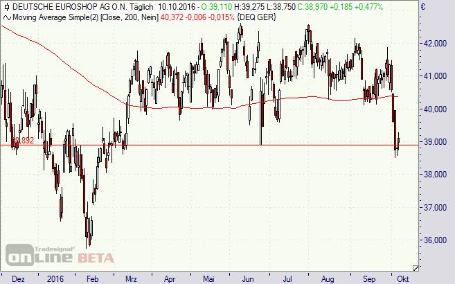 Deutsche Euroshop, Aktie, Chart