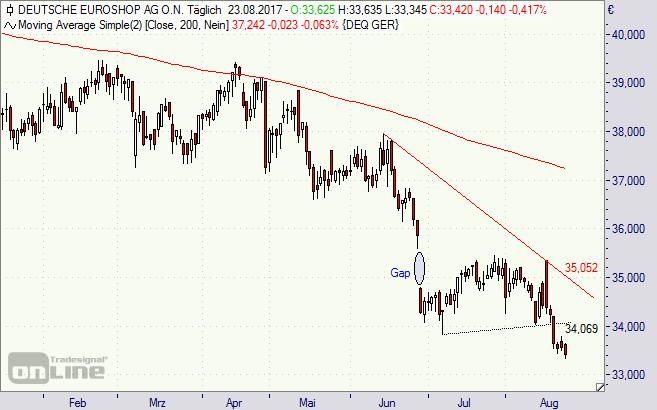 Deutsche Euroshop, Aktie, Börse, Chart