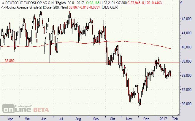 Deutsche Euroshop, Aktie, Börse