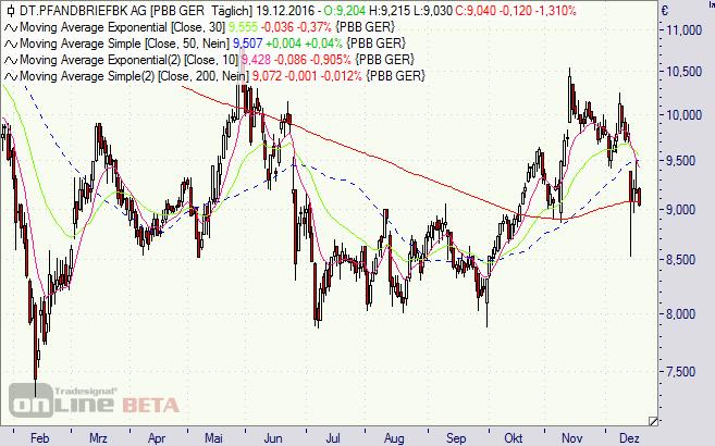 Deutsche Pfandbriefbank, Chart, Aktie, Immobilien