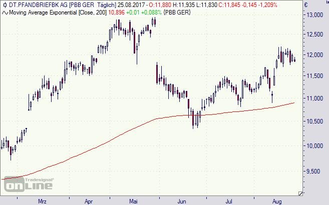Deutsche Pfandbriefbank, Aktie, Börse, Chart