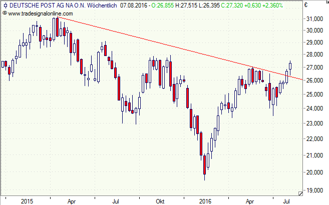 Deutsche Post, Aktie, Chart