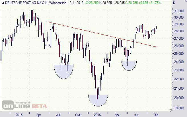Deutsche Post, Aktie, Chart, DAX