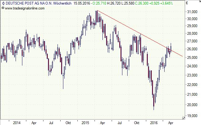 DeutschePost, Aktie, Chart