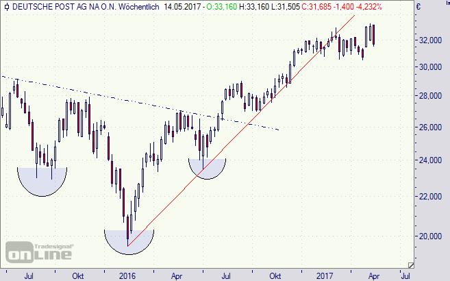 Deutsche Post, Aktie, Börse, DAX, Chart