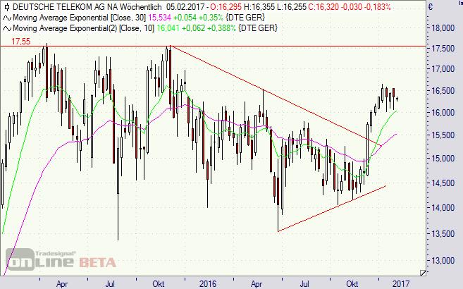 Deutsche Telekom, DAX, Börse, Aktie, T-Mobile US