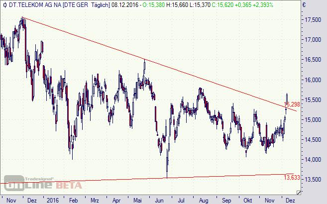 Deutsche Telekom, T-Aktie, Aktie, Chart,