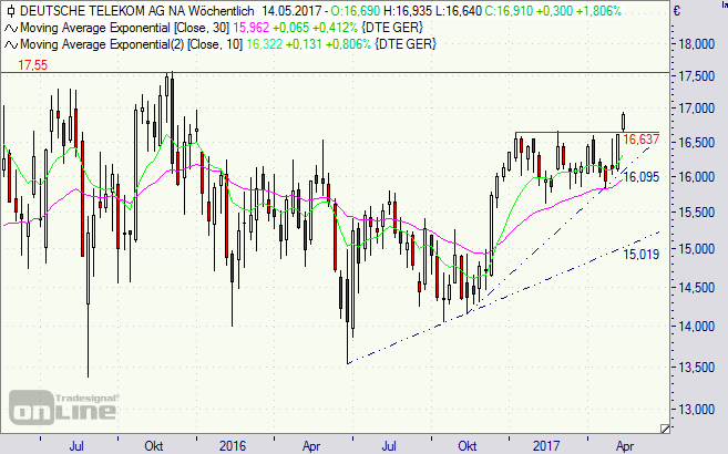 Deutsche Telekom, Aktie, Chart, T-Aktie, Börse, Dividende