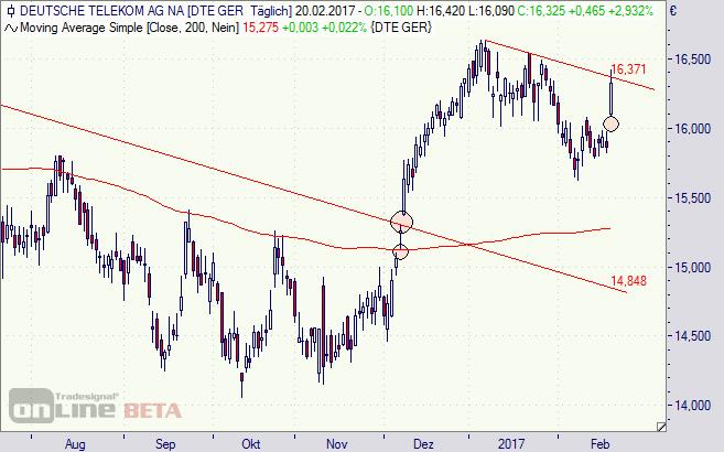 Deutsche Telekom, T-Aktie, Börse, DAX, Chart