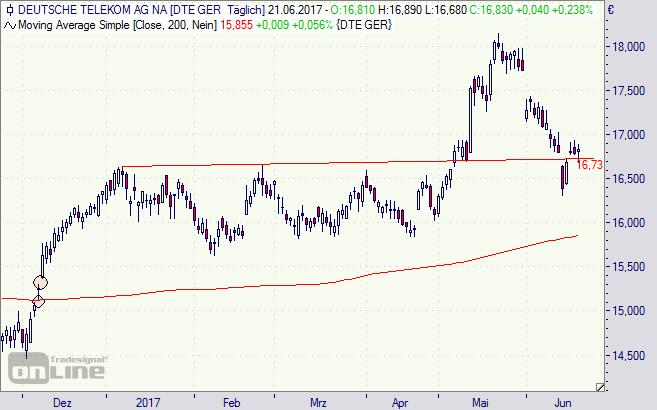 Deutsche Telekom, T-Aktie, Chart, Aktie