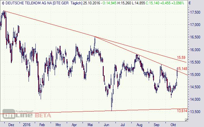 T-Aktie, Deutsche Telekom, Aktie, Chart