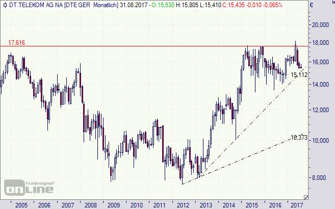 Deutsche Telekom, Aktie, Börse, Chart, T-Aktie